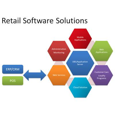 Software- Retail Solutions Indl