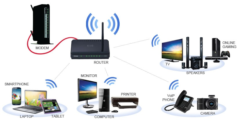 Wifi Network Devices