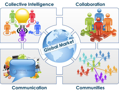Global Strategy  In