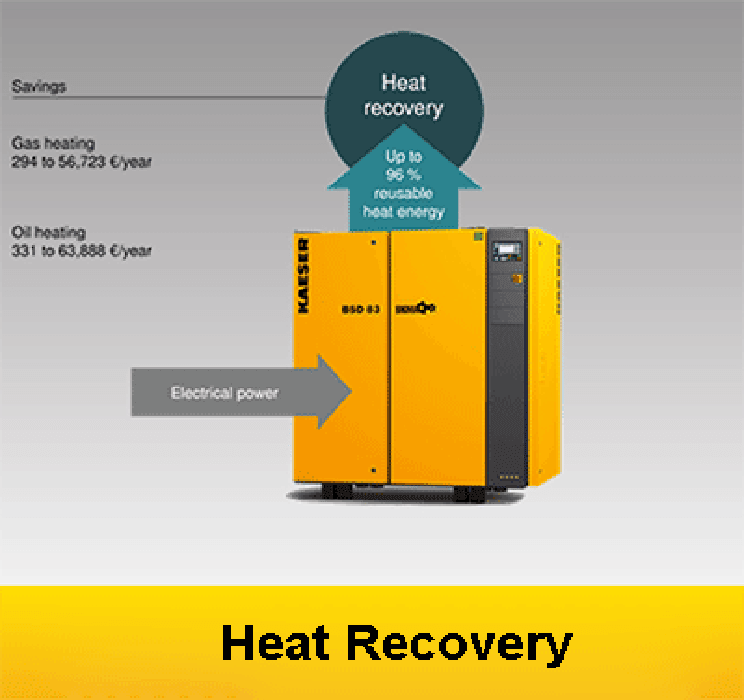Why recover heat? Heat recovery The question should in fact be: Why not? Amazingly, 100 percent of the (electrical) energy input to a compressor is converted into heat. Up to 96 % of that energy can be reused for heating purposes. This not only reduces primary energy consumption, but also significantly improves the total energy balance.  1.Heat recovery a win Amazingly, 100 percent of the electrical energy input to a compressor is converted into heat. From that, up to 96 percent is available for heat recovery purposes. Use this potential to your advantage!  2.Heating with hot air Warmed compressor cooling air can be ducted away to provide highly effective space heating. With this method, up to 96 percent of the compressor's input energy can therefore be recovered as heat – either for space heating or for use as process heat. Minimise  3.Heat adjacent rooms When using recyclable heat for space heating, ducting simply feeds the warmed cooling air to where it is needed, e.g. adjacent facilities, such as warehouses or workshops.  FOR MORE DETAIL  https://goo.gl/K4o2iV