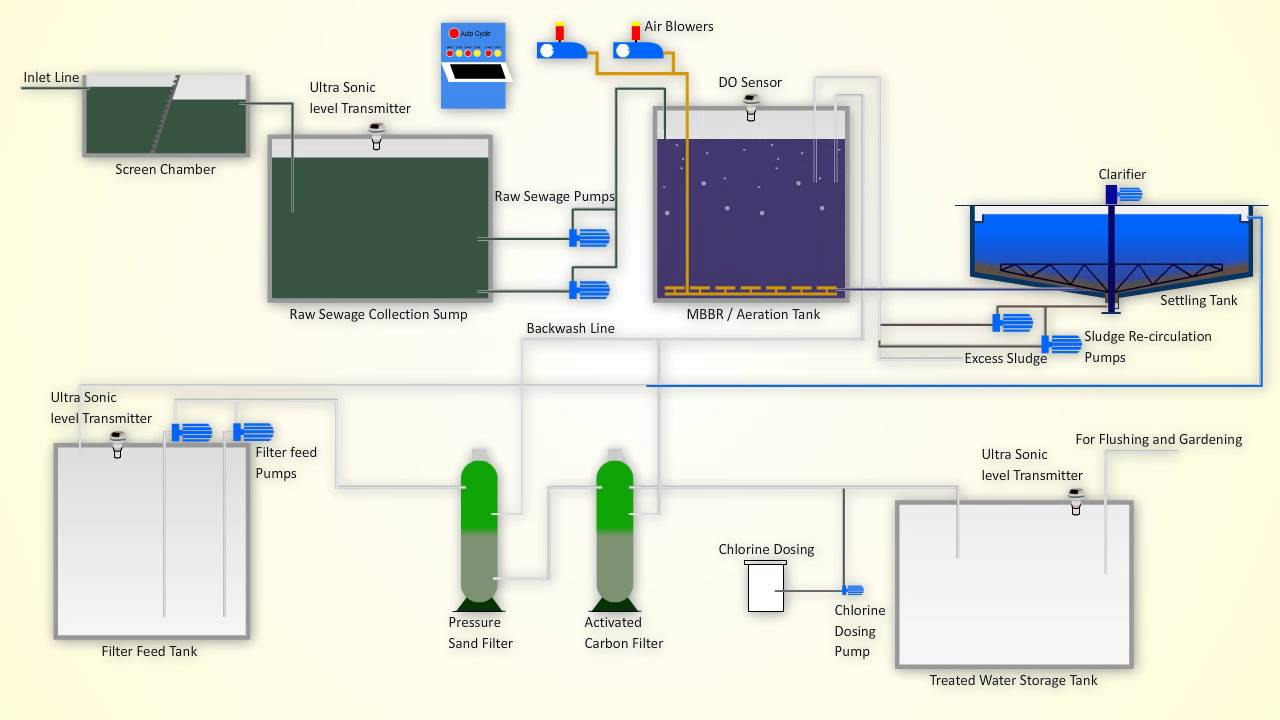 Sewage treatment is