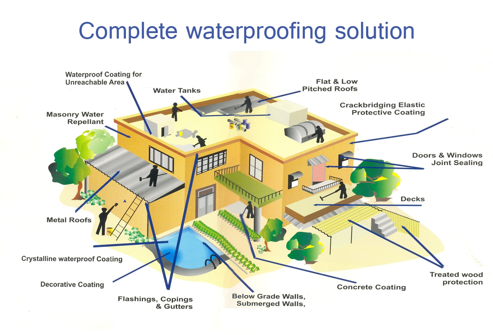 WE PROVIDE ALL KIND OF WATERPROOFING SOLUTION IN ALL AHMEDABAD & GUJARAT.