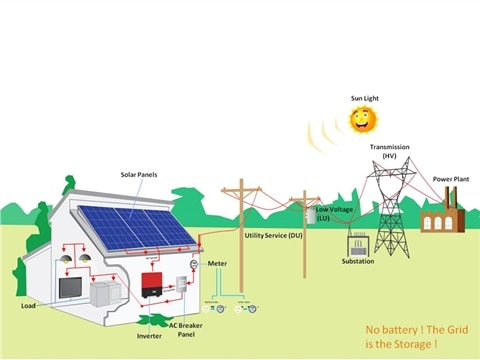 Solar Grid tied ,Rooftop solar systems help customers become self-sufficient in power generation, while also allowing them to feed-in excess solar power to the local electricity grid