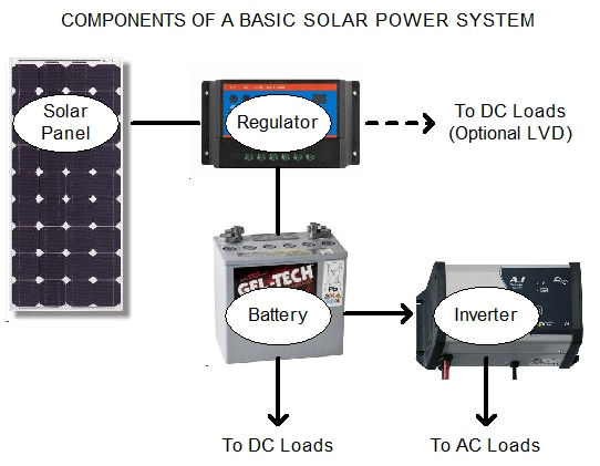 Solar System Basics - How Solar Power Works! The purpose of the information on this page to provide a basic understanding of the major components in a basic solar power system, and to help you identify and select the correct size components for your system. Basic System Components Detailed Component Description Solar Regulator Sizing Information Sample Sizing Calculation Basic System Components The following diagram shows the major components in a typical basic solar power system. The solar panel converts sunlight into DC electricity to charge the battery. This DC electricity is fed to the battery via a solar regulator which ensures the battery is charged properly and not damaged. DC appliances can be powered directly from the battery, but AC appliances require an inverter to convert the DC electricity into 240 Volt AC power. Some DC appliances can be connected to the regulator to take advantage of the Low Voltage Disconnect and protect your battery. Detailed Component Description Solar Panels Solar panels are classified according to their rated power output in Watts. This rating is the amount of power the solar panel would be expected to produce in 1 peak sun hour. Different geographical locations receive different quantities of average peak sun hours per day. In Australia, the figures range from as low as 3 in Tasmania to over 6 in areas of QLD, NT and WA. As an example, in areas of the Hunter Valley in NSW, the yearly average is around 5.6. The monthly figures for this area range from below 4.0 in June to above 6.5 in December. This means that an 80W solar panel would ideally produce around 320W per day in June and around 520W per day in December, but based on the average figure of 5.6, it would produce a yearly average of around 450W per day....without taking losses into account. Solar panels can be wired in series or in parallel to increase voltage or current respectively. The rated terminal voltage of a 12 Volt solar panel is usually around 17.0 Volts, but thr