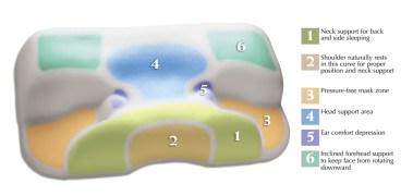 Renewa CPAP Pillow