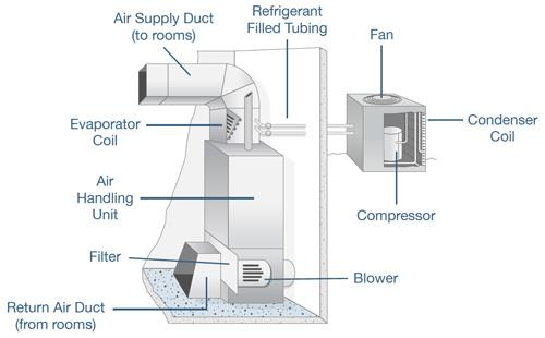 Heating Ventilation and Air Conditioning Systems (HVAC)