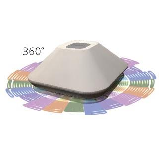360 degrees Speaker in India