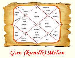 Kundli Milan