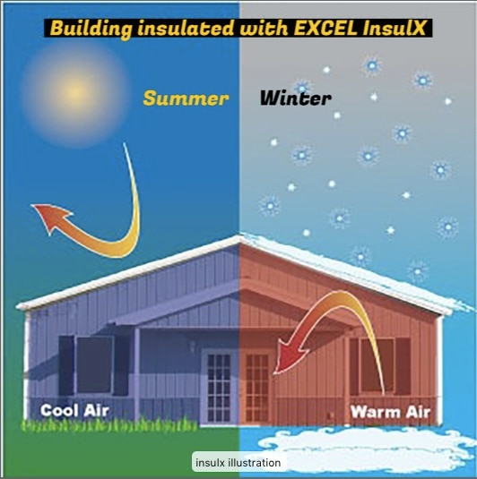 Heat insulation internal thin film coating for roofEXCEL InsulX is a first of its kind elastic pure insulation thinfilm coating which can be applied on the interior or exterior ofthe roof to stop the penetration of the heat into the buildingsthrough the roof & Side walls.Advantages:• Excellent service life of 7 to 10 years.• Saves up to 40% in humidified and air-conditioned / heatedareas.• Acts as a climatic barrier all-round the year. Prevents heatfrom entering the building during hot summer and preventscold from entering inside during winters.• Excellent result in both hot and cold weathers.• Easy application• Can be applied on plastered walls.• Can be applied on hot or cold pipelines to minimise loss.• Can be tinted to any desired colours for internal application.• Can be tailor made as per customer requirements.
