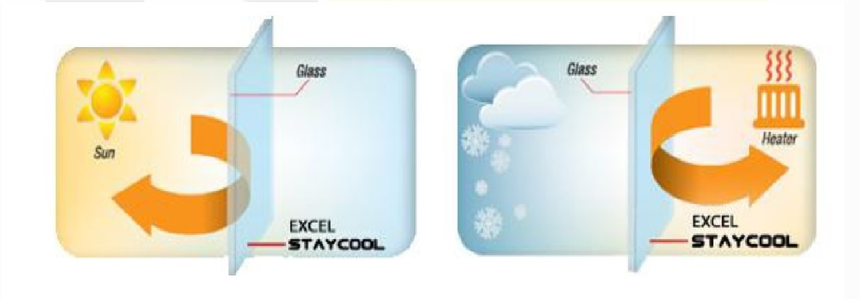 EXCEL StayCool is a liquid glass coating that shields againstthe sun's harmful rays for living comfort and energy savings.Currently, it has been attracting attention to thermal barrierglass coat as global warming measurement. By applying athermal barrier glass coating to glass-walled building, we aim toreduce air conditioning costs 20 percent to 30 percent.Areas of Application: Automotive Home & Office Hospitals Commercial Aerospace & Defense IT Parks High Raise BuildingsFeatures 90% Infrared rays are cutReduces air conditioning usage and increases efficiencyand comfort. Retains heat indoor, reduces cool draft andcondensation on windows. 20% Energy savings & Co2 reductionEstimated reduction of 5.6kgm² /annum of CO²emission*3. 99% Ultraviolet rays are cutFormulated to block off 99% sun's UVA and UVB. Protectshuman skin from pigmentation and cancer. Fading andaging of valuables and furniture are reduced. Insectsattracted from indoor UV lights are kept out. 70% Visible light transmissionReduces reflection on glass due to crystal like nature andsaves artificial light during day by gathering natural light. 10 years durabilityWith 6H hardness, product has a high scratch resistance,does not peel, de-metalize or require special maintenance.Possess strong binding property and does not pose anytoxic dangers.