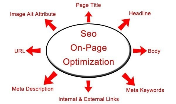 Onpage opt