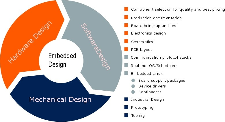 UNAB Technologies do customised hardware and software based product development as per customers requirement.
